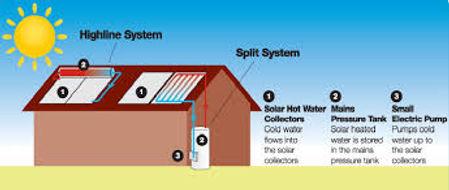 Solar Hot Water System, installed from €1995, Estepona, Marbella, Mijas, Sotogrande, Calahonda, split systems, compact systems, 150 litre tanks, 200 litre tanks