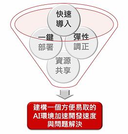 AI-Stack架構圖.png