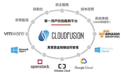 CloudFusion解決方案.png