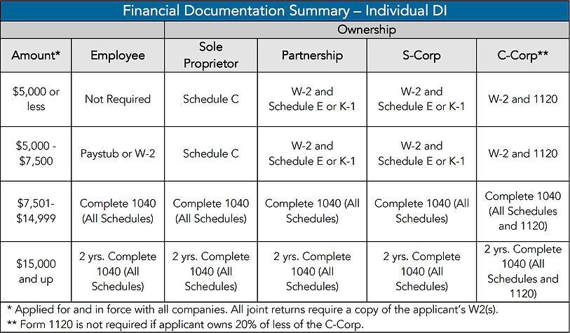 Financial Document Summary_MD Disability