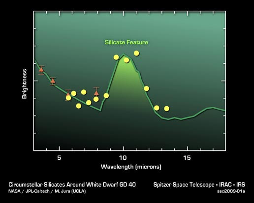 Graph showing the spectrum of an asteroid which orbits a different star: white dwarf GD 40. This shows that this particular asteroid is high in silicates