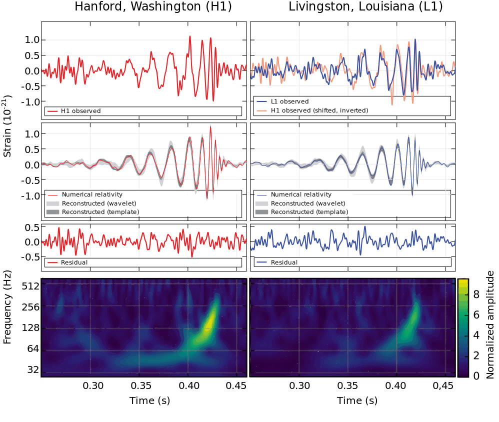 The first observation of gravitational waves by LIGO (with one detector in Hanford and another in Livingston)