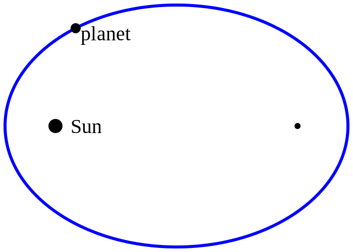 Elliptical Orbit of Planets around the Sun (Kepler's 1st Law)