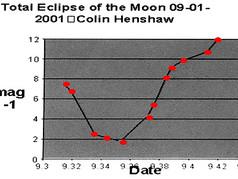 2001 Lunar Eclipse: Clear Sky