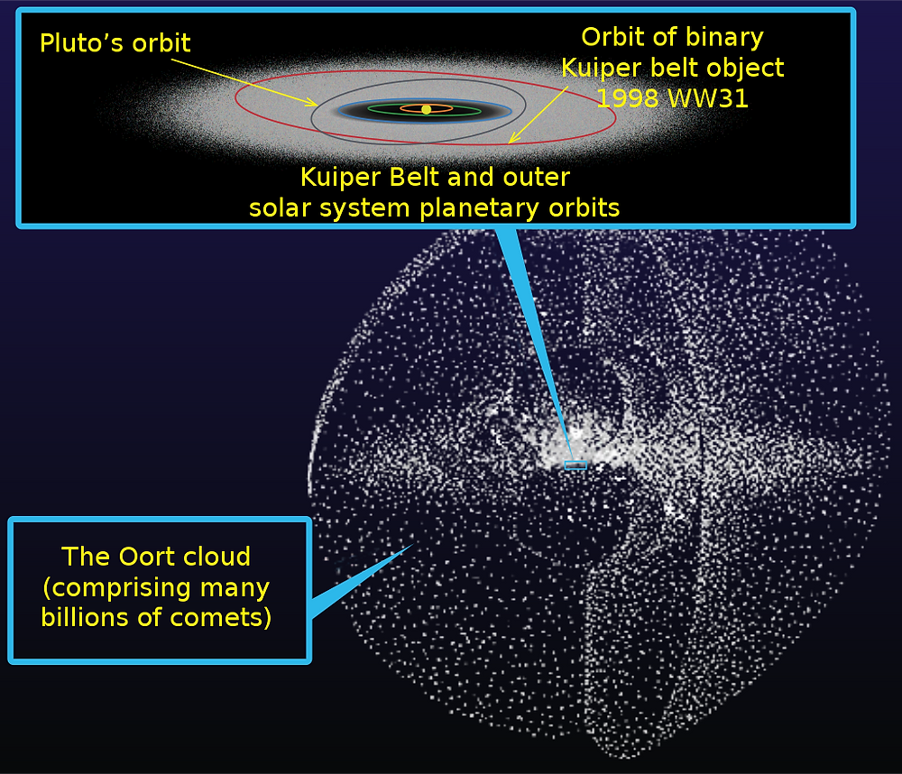 Diagram of the Oort Cloud showing how big it is in comparison with the orbits of Pluto and other Solar System Objects