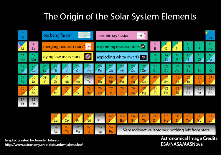 Colour coded periodic table showing the origins of elements in the Solar System