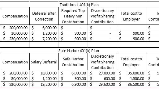 "A Safe Harbor Plan Makes ""Cents"""