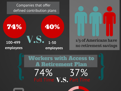 Why Small Businesses Need Retirement Plans