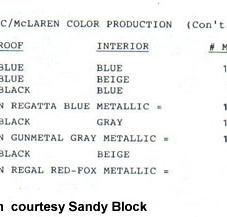 88 production figures