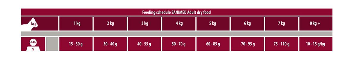Adult Cat Feeding Scedule.png