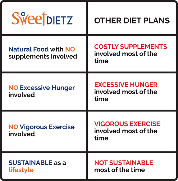 Sweetlifez Reverse Diabetes Programme
