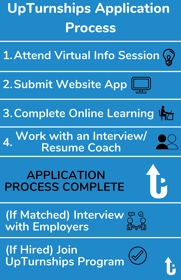 UPDATED_VERTICAL Application Process infographic.png