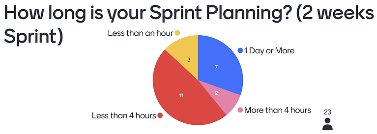 How long is your Sprint Planning.png
