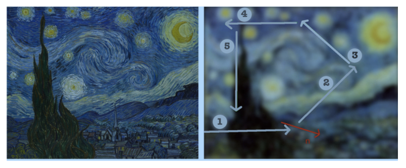 "Seeing Is Not Believing: Dr. Jayanne English talks visual grammar and the real art behind astrophotography  | Composition and The Starry Night. This painting by Vincent Van Gogh, owned by the Museum of Modern Art,62 contains elements (or structures) to impede the eye's exit from the picture plane. The schematic on the right shows some of the paths that the eye follows and the one labelled ""3"" traces a ""virtual diagonal"". The final (nth) path leads to the church, which is not in the static centre of the picture plane. 