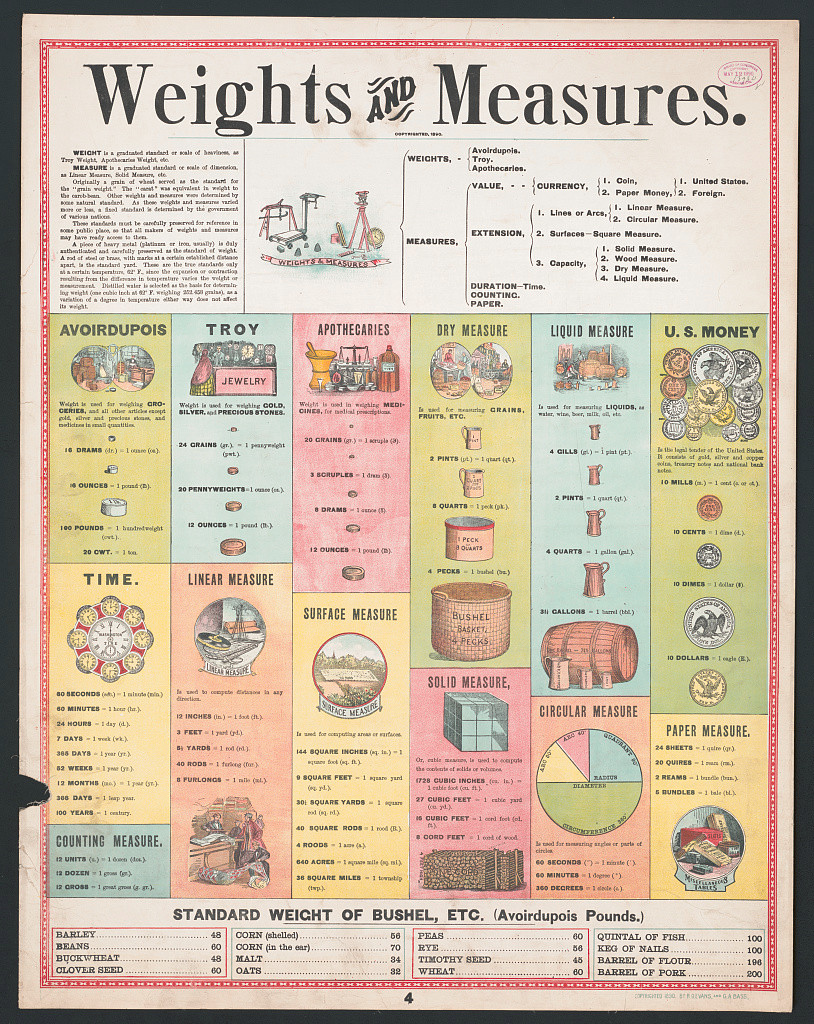 Weights and Measures (1890)