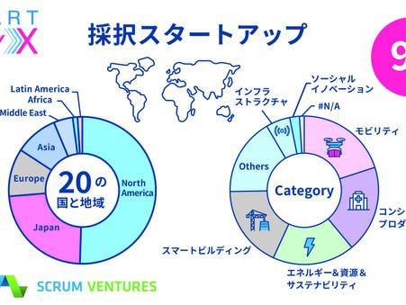「ニューノーマル時代のスマートシティ」グローバル・オープンイノベーション・プログラム『SmartCityX』世界20ヶ国から95社のスタートアップを採択