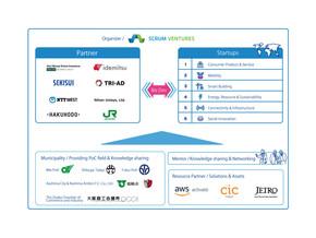 新たな企業や自治体がプログラムに参画し、スタートアップ18社を早期採択