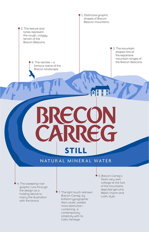 Brecon Carreg: branding breakdown