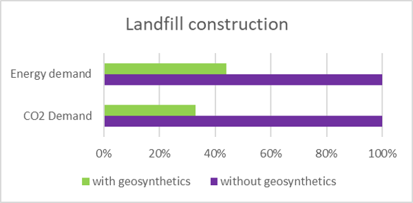 Carbon footprint landfill construction.p