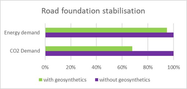 Carbon footprint foundation stabilizatio