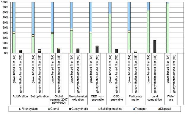 Environmental impact graph filter layer.