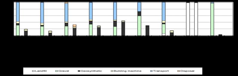 Environmental impact graph landfill.png