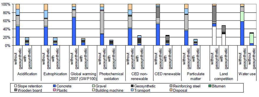 Environmental impact graph soil retainin