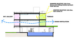 Solar protection & Cross ventilation