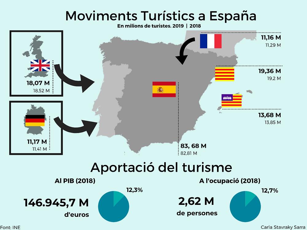 Fotografia del turisme a Espanya