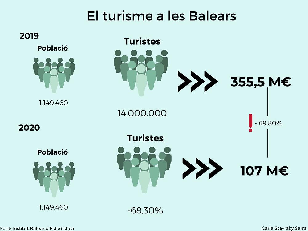 El turisme a les Illes Balears en xifres. Elaboració pròpia