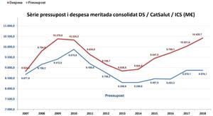 Pressupost i despesa meritada de 2007 fins a 2018. (Font: Departament de Salut de la Generalitat de Catalunya)