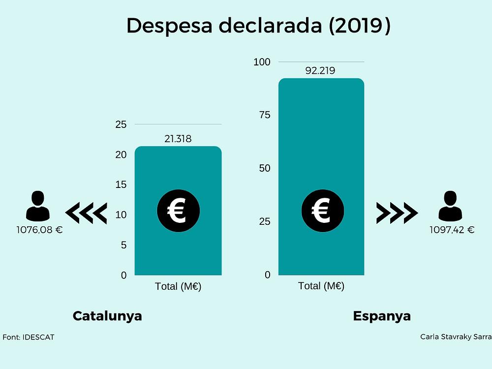 Despesa declarada del turisme estranger a Espanya i Catalunya l'any 2019