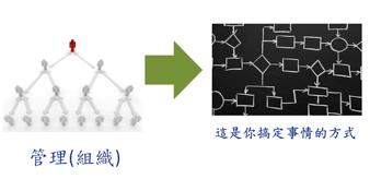 利害關係人分析的應用--以政府專案為例(下)