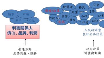 利害關係人分析的應用--以政府專案為例(上)