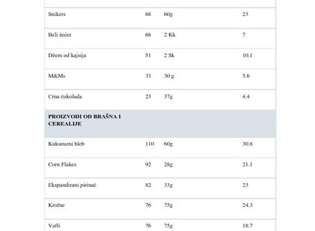Glikemijski ideks (GI) vs Glikemijsko opterećenje (GO) - NPA tabela uporedog prikaza namirnica