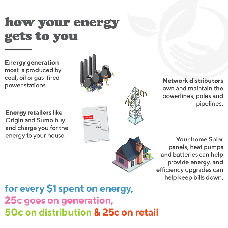 social how your energy gets to you.png