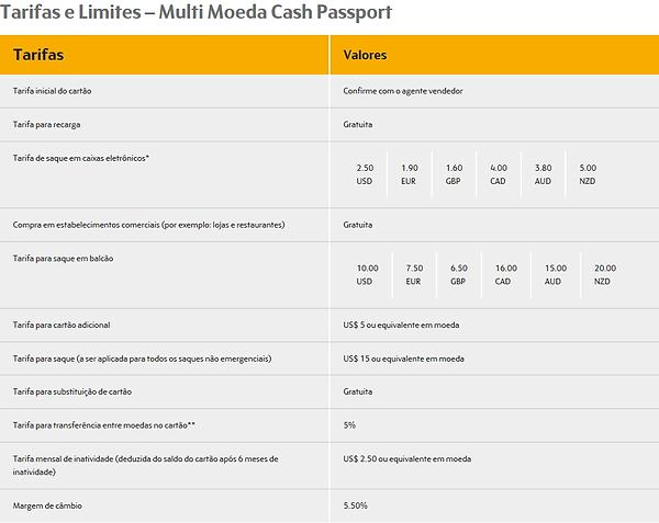 Tarifas e limites do cartão Cash Passport Trade Money
