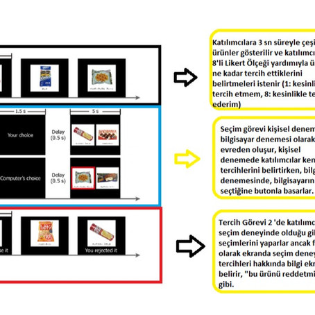 Düşünce ve Davranışlardaki Zıtlık Durumu: Bilişsel Çelişki (Cognitive Dissonance)