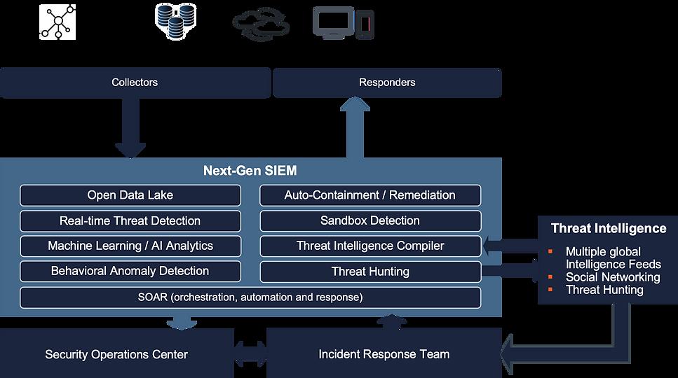 IM Incident Management and Response Logi