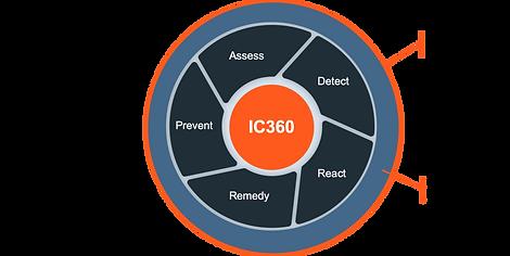 IC360 Circular Coverage.png