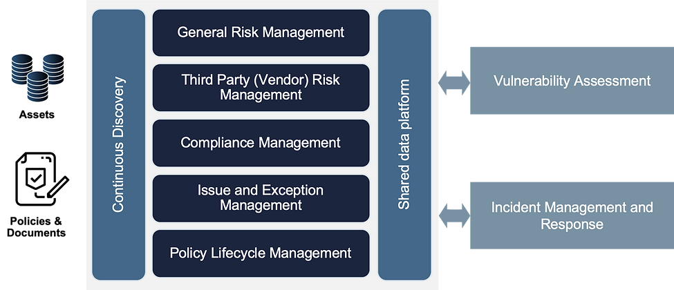 GRC Logical Model.png