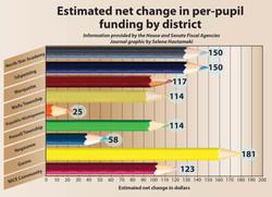 School funding chart