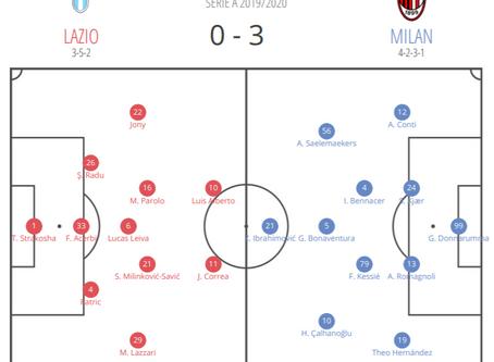 Serie A 2019/20: Lazio vs AC Milan – tactical analysis