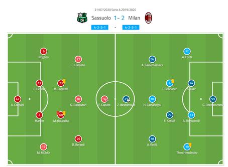 Serie A 2019/20: Sassuolo vs AC Milan – tactical analysis