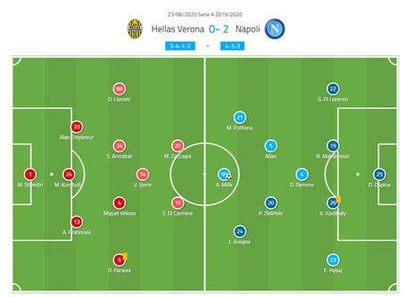 Serie A 2019/20: Hellas Verona vs Napoli – tactical analysis