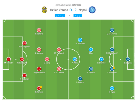 Serie A 2019/20: Hellas Verona vs Napoli – tactical analysis