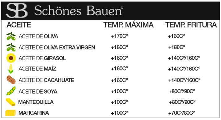 Temperatura del aceite Schönes Bauen Tabla