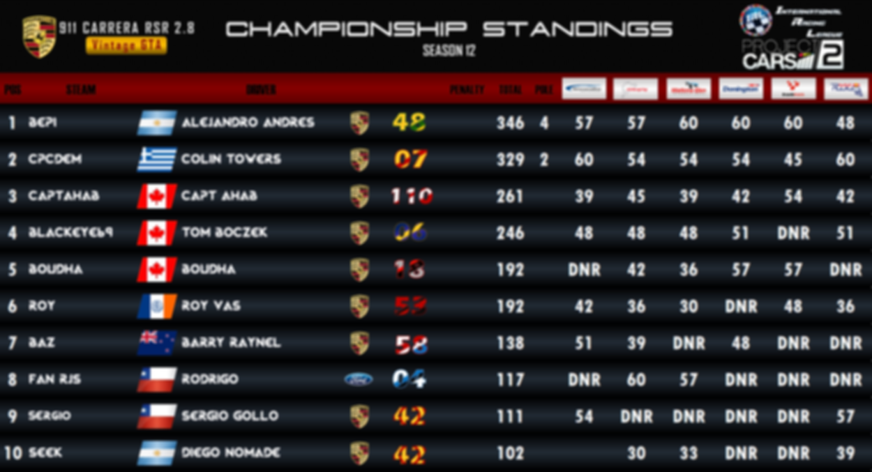 911 Carrera RSR Championship Standings -