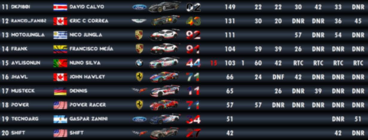 GTE Standings - 2.PNG