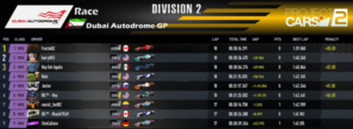 Division 2 - Race Results - Round 5.PNG